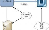 RFID安全十大问题与威胁